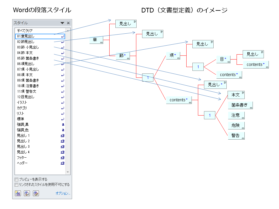 xml0006_dtd_style-mapping