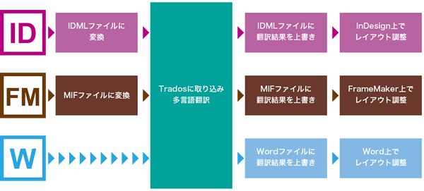 Adobe InDesign/Adobe Framemaker/Microsoft Wordによる多言語DTP効率化